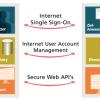 PingFederate sichert Cloud-Zugriffe ab