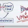 VMware erweitert vCloud Suite