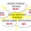 Channel steht vor Cloud-Problemen