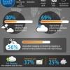Cloud Computing: Unternehmen suchen Hilfe bei Service Providern