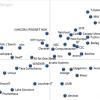 Die Top-Anbieter für Managed Cloud Services