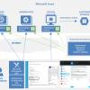 Anti-Malware-Software bietet Echtzeit-Schutz für Microsoft Azure