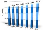 Prognose: Weltweite IT-Ausgaben steigen 2015 nur moderat