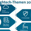 Cloud Computing führt die Liste der Hightech-Trends an