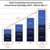 Trends 2015: Wachstumsbeschleuniger für den deutschen Cloud-Markt