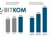 Bitkom: Cloud Computing wird zum IT-Standard in großen Unternehmen