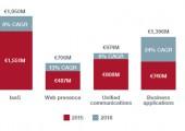 Deutscher Markt für Cloud-Services legt jährlich 12 Prozent zu