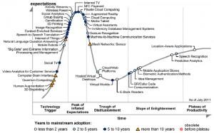 Gartner Hype Cycle Juli 2011