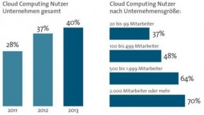Cloud Monitor 2014 - KPMG / BITKOM Research