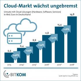Cloud-Markt 2014 in Deutschland