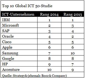 Global ICT 50 Studie - Top 10 2014