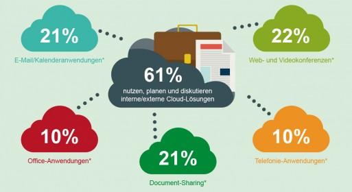 PAC-Arbeitsplatz-aus-der-Cloud-Infografik-Ausschnitt