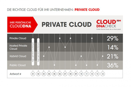 Fritz_und_Macziol_Cloud_DNA_Check