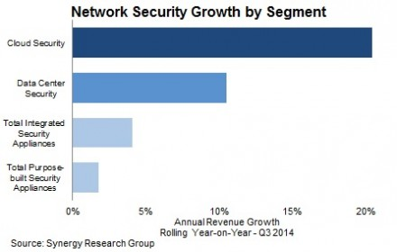 Synergy-Research-Group-Security-Q314