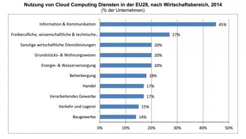 cloud-studie-eu1