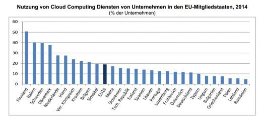 cloud-studie-eu2
