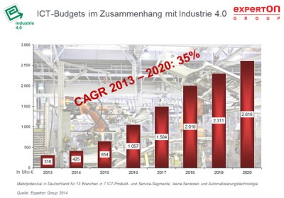 experton-it-budget-industrie-4