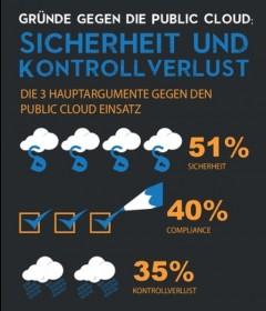 public-cloud-sicherheit