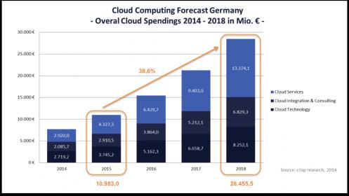 crisp_cloud-market_2014-2018