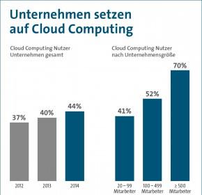 Bitkom Cloud Computing1