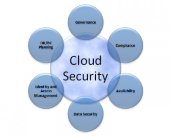 Clouds Sky Cloud Security