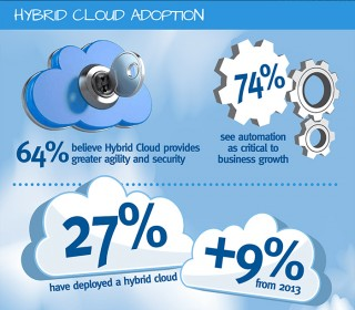 EMC-Cloud-Studie
